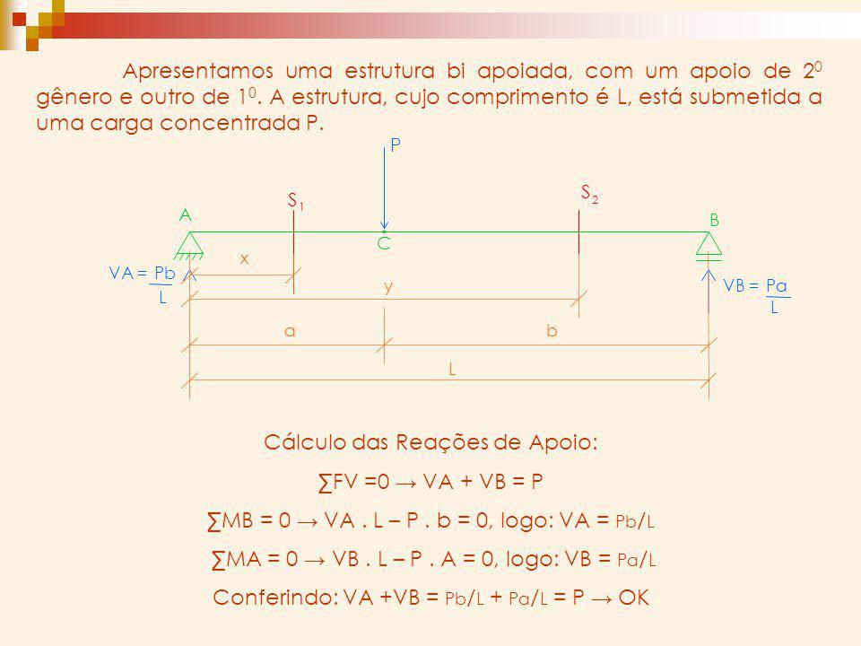 Apresentamos uma estrutura bi apoiada, com um apoio de 2 0 gênero e outro de 1 0. A estrutura, cujo comprimento é L, está submetida a uma carga concen