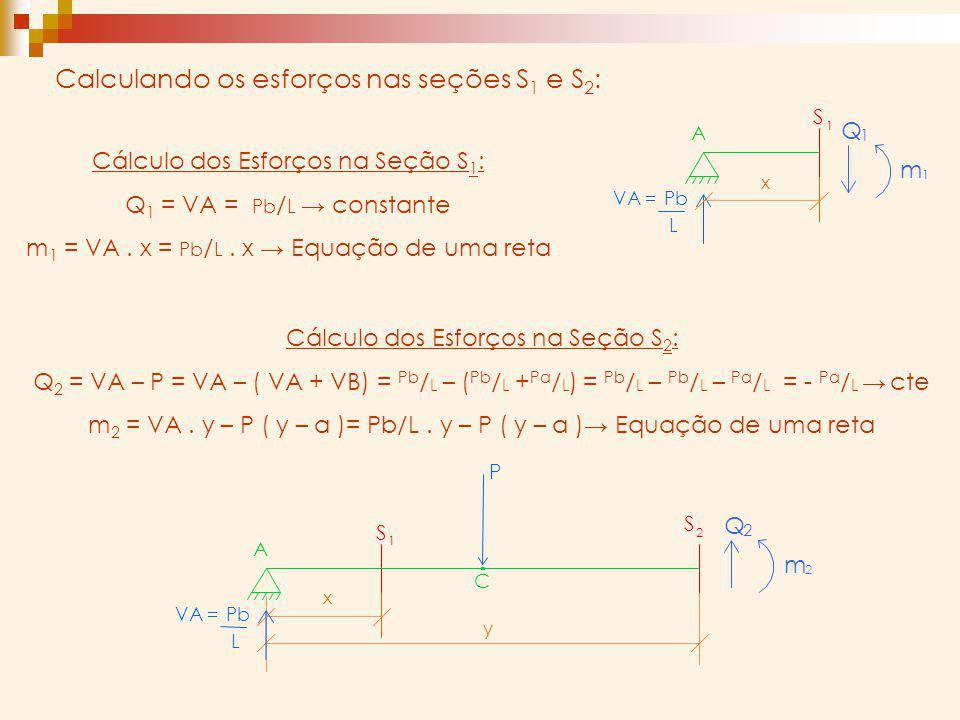 Cálculo dos Esforços na Seção S 1 : Q 1 = VA = Pb / L constante m 1 = VA. x = Pb / L. x Equação de uma reta Cálculo dos Esforços na Seção S 2 : Q 2 =
