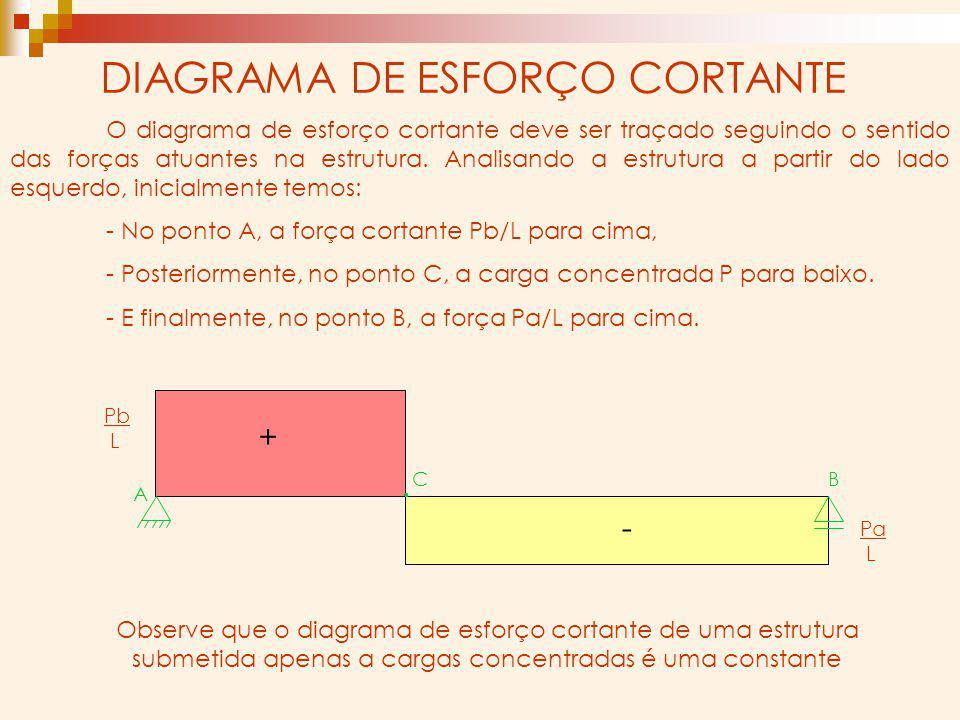 DIAGRAMA DE ESFORÇO CORTANTE + - Pb L Pa L O diagrama de esforço cortante deve ser traçado seguindo o sentido das forças atuantes na estrutura. Analis