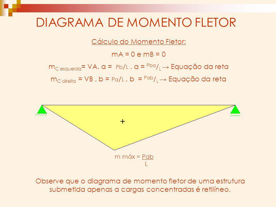 DIAGRAMA DE MOMENTO FLETOR Cálculo do Momento Fletor: mA = 0 e mB = 0 m C esquerda = VA. a = Pb / L. a = Pba / L Equação da reta m C direita = VB. b =