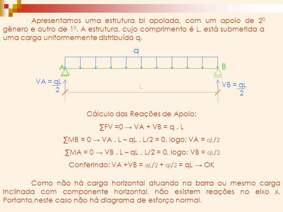 A B q Apresentamos uma estrutura bi apoiada, com um apoio de 2 0 gênero e outro de 1 0. A estrutura, cujo comprimento é L, está submetida a uma carga