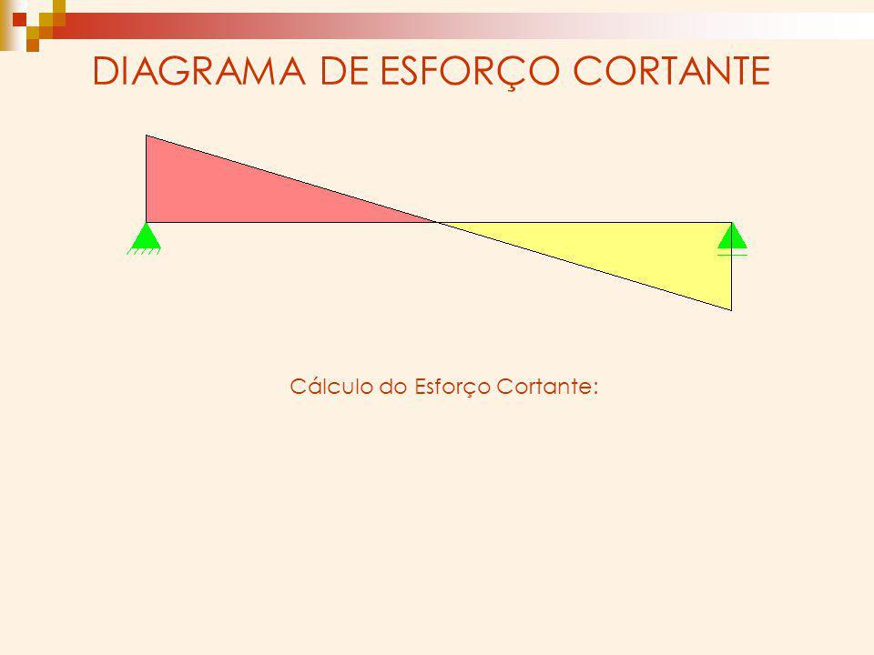 DIAGRAMA DE ESFORÇO CORTANTE Cálculo do Esforço Cortante:
