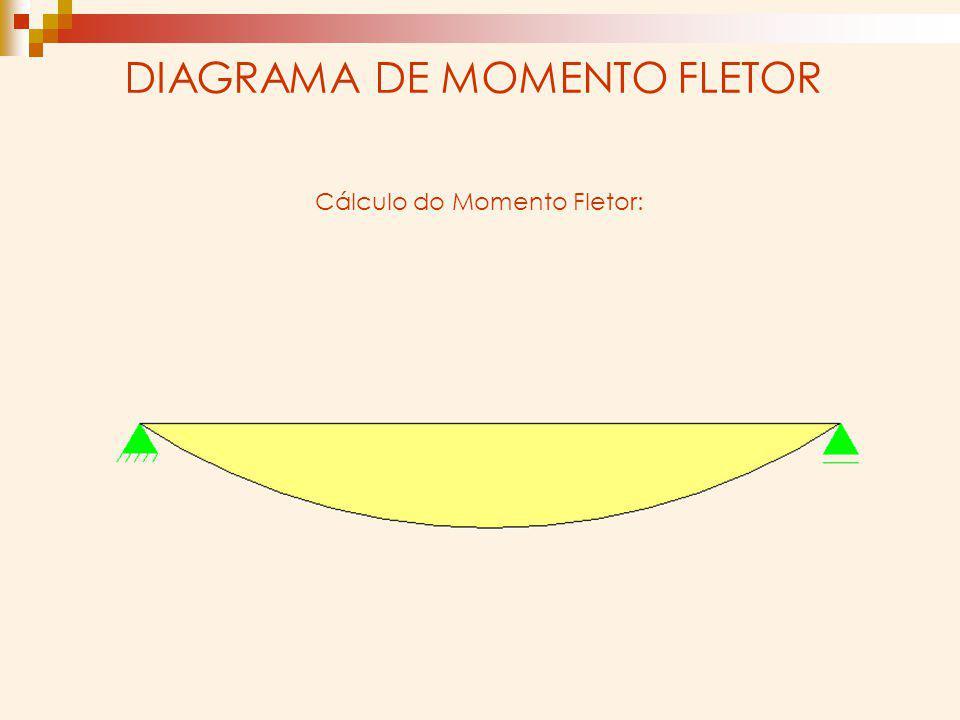 DIAGRAMA DE MOMENTO FLETOR Cálculo do Momento Fletor: