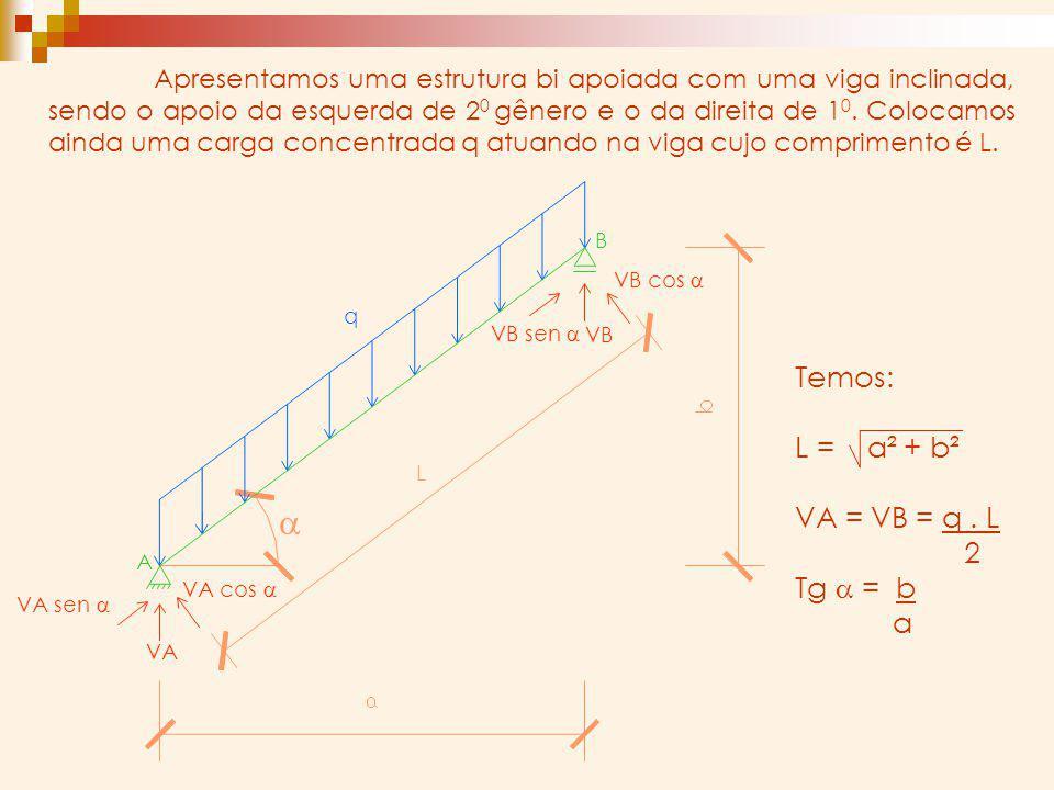 Temos: L = a² + b² VA = VB = q. L 2 Tg a = b a A VB cos a VB sen a VA cos a VA sen a VA VB q B L Apresentamos uma estrutura bi apoiada com uma viga in