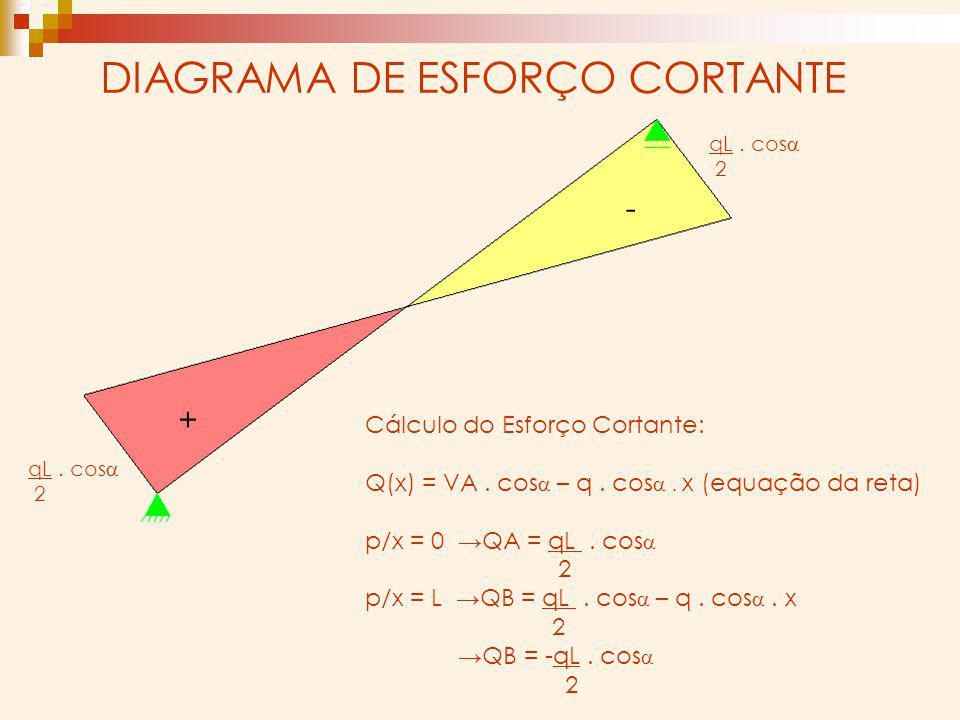 DIAGRAMA DE ESFORÇO CORTANTE Cálculo do Esforço Cortante: Q(x) = VA. cos – q. cos x (equação da reta) p/x = 0 QA = qL. cos 2 p/x = L QB = qL. cos – q.