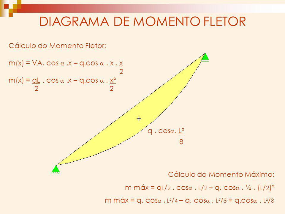 DIAGRAMA DE MOMENTO FLETOR Cálculo do Momento Fletor: m(x) = VA. cos.x – q.cos. x. x 2 m(x) = qL. cos.x – q.cos. x² 2 2 + q. cos. L² 8 Cálculo do Mome