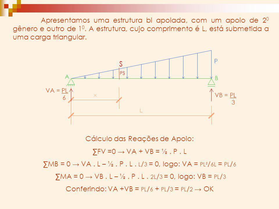 P B A S PS Cálculo das Reações de Apoio: FV =0 VA + VB = ½. P. L MB = 0 VA. L – ½. P. L. L / 3 = 0, logo: VA = PL² / 6L = PL / 6 MA = 0 VB. L – ½. P.
