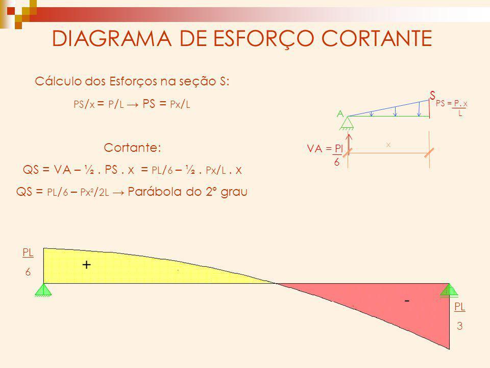 DIAGRAMA DE ESFORÇO CORTANTE VA =Pl 6 L PS =P. x S Cálculo dos Esforços na seção S: PS / x = P / L PS = Px / L Cortante: QS = VA – ½. PS. x = PL / 6 –