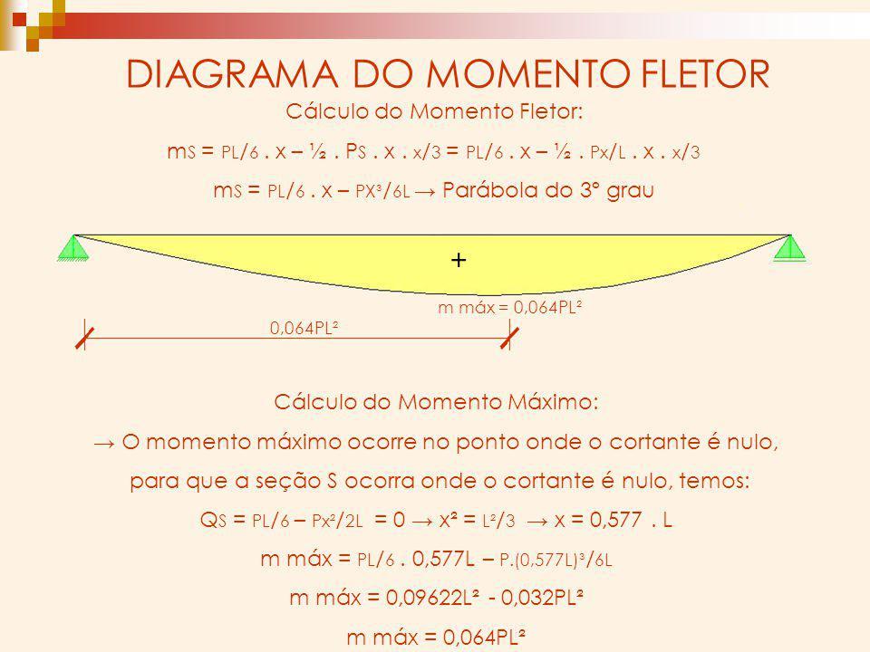 DIAGRAMA DO MOMENTO FLETOR Cálculo do Momento Fletor: m S = PL / 6. x – ½. P S. x. x / 3 = PL / 6. x – ½. Px / L. x. x / 3 m S = PL / 6. x – PX³ / 6L