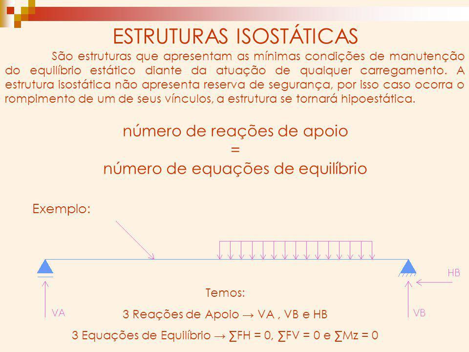 número de reações de apoio = número de equações de equilíbrio ESTRUTURAS ISOSTÁTICAS São estruturas que apresentam as mínimas condições de manutenção