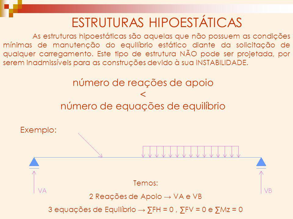As estruturas hipoestáticas são aquelas que não possuem as condições mínimas de manutenção do equilíbrio estático diante da solicitação de qualquer ca