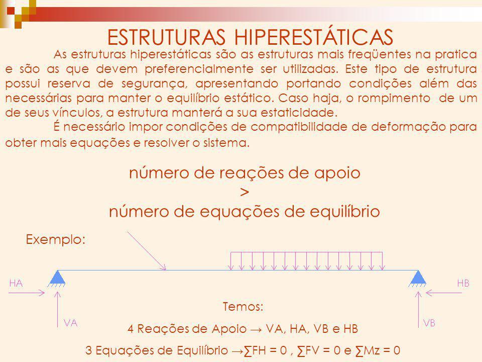 As estruturas hiperestáticas são as estruturas mais freqüentes na pratica e são as que devem preferencialmente ser utilizadas. Este tipo de estrutura