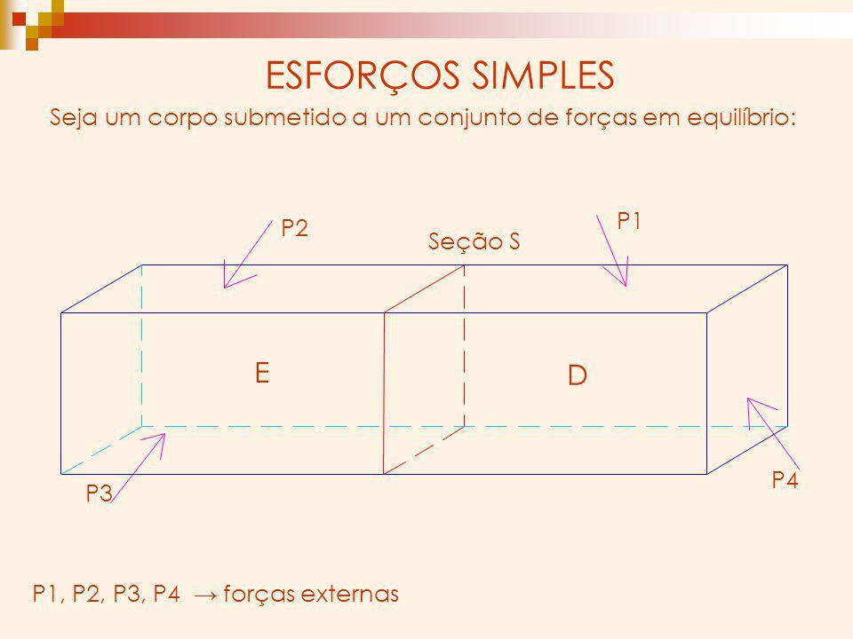 ESFORÇOS SIMPLES P1, P2, P3, P4 forças externas Seja um corpo submetido a um conjunto de forças em equilíbrio: Seção S E D P2 P1 P4 P3