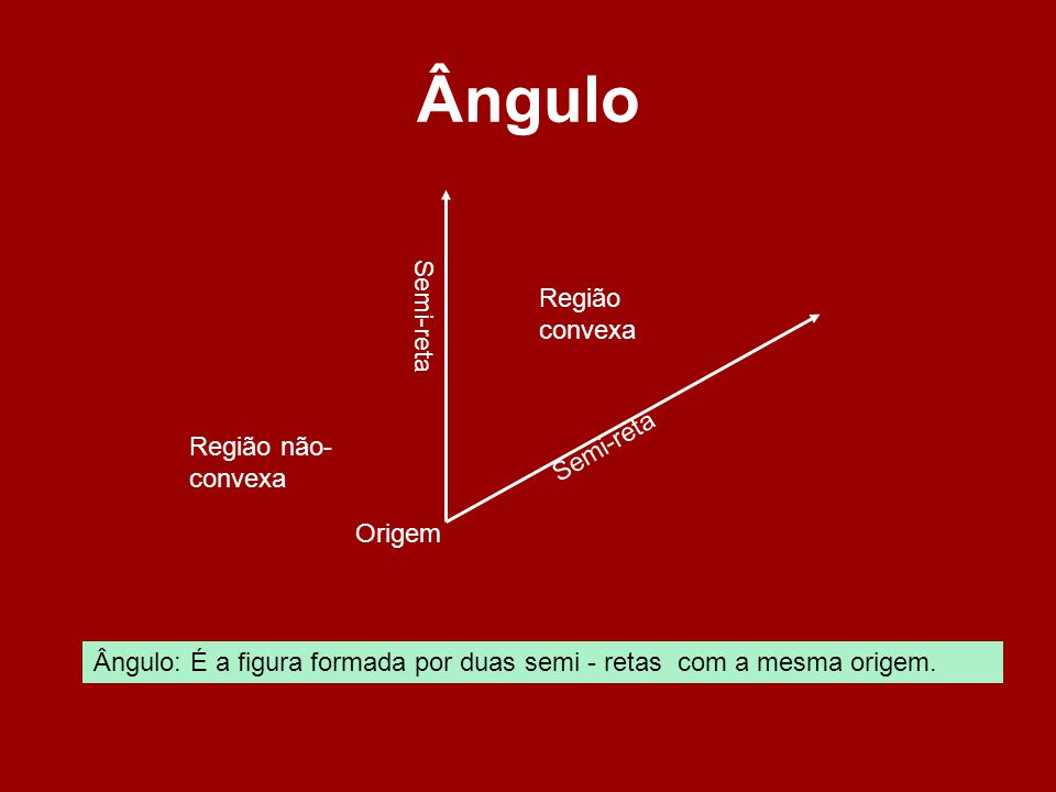 Ângulo Semi-reta Origem Região convexa Região não- convexa Ângulo: É a figura formada por duas semi - retas com a mesma origem.