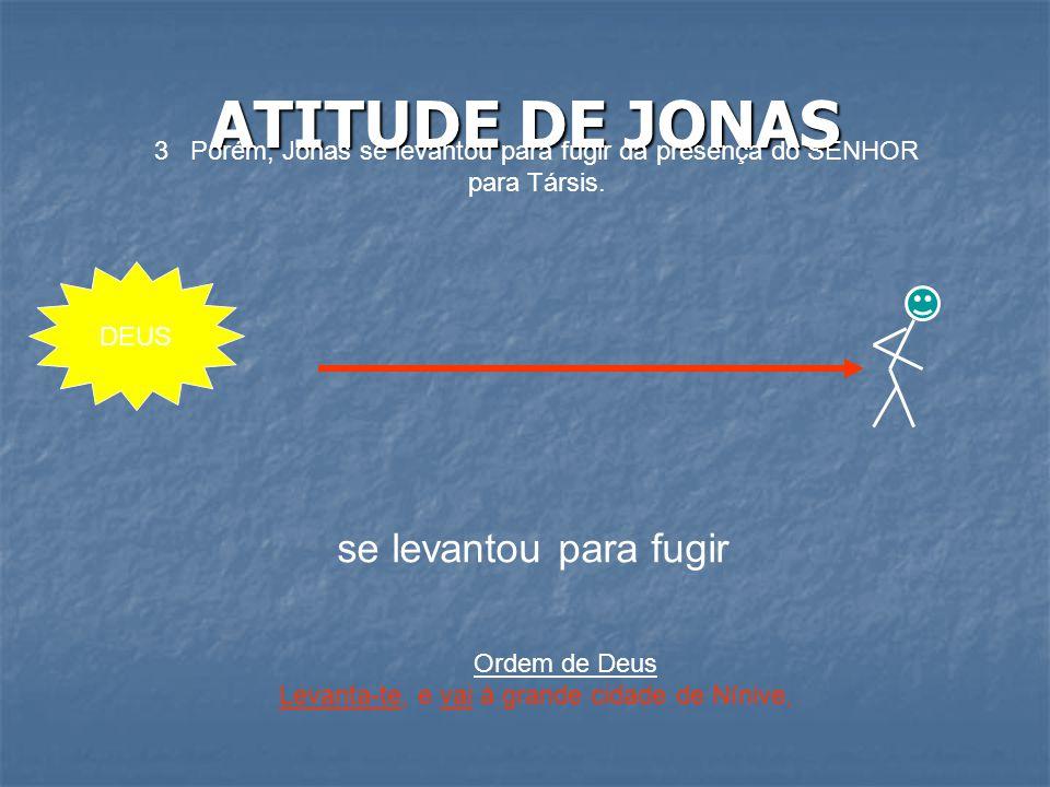 ATITUDE DE JONAS 3 Porém, Jonas se levantou para fugir da presença do SENHOR para Társis. DEUS se levantou para fugir Ordem de Deus Levanta-te, e vai