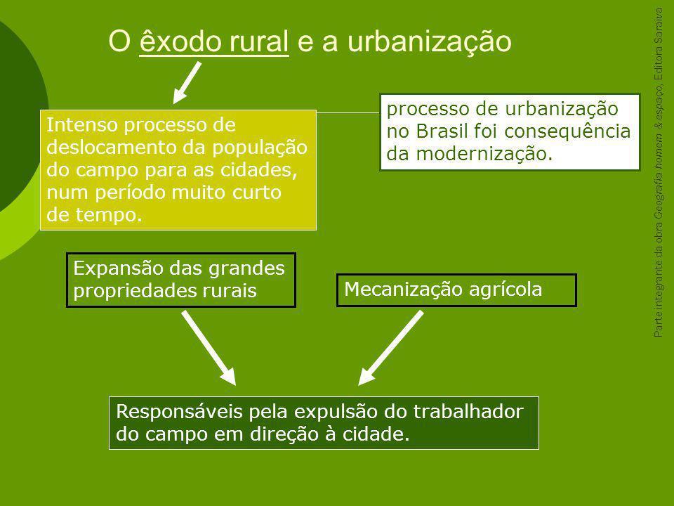 O êxodo rural e a urbanização Responsáveis pela expulsão do trabalhador do campo em direção à cidade. Intenso processo de deslocamento da população do
