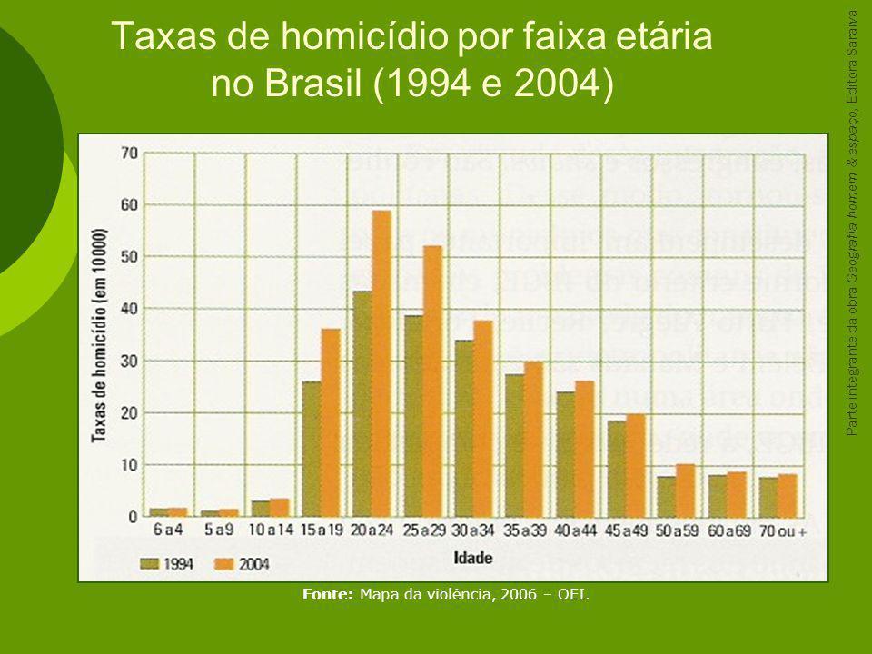 Fonte: Mapa da violência, 2006 – OEI. Taxas de homicídio por faixa etária no Brasil (1994 e 2004) Parte integrante da obra Geografia homem & espaço, E