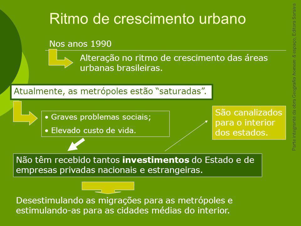 Ritmo de crescimento urbano Desestimulando as migrações para as metrópoles e estimulando-as para as cidades médias do interior. Nos anos 1990 Alteraçã