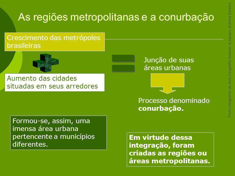 As regiões metropolitanas e a conurbação Crescimento das metrópoles brasileiras Aumento das cidades situadas em seus arredores Junção de suas áreas ur