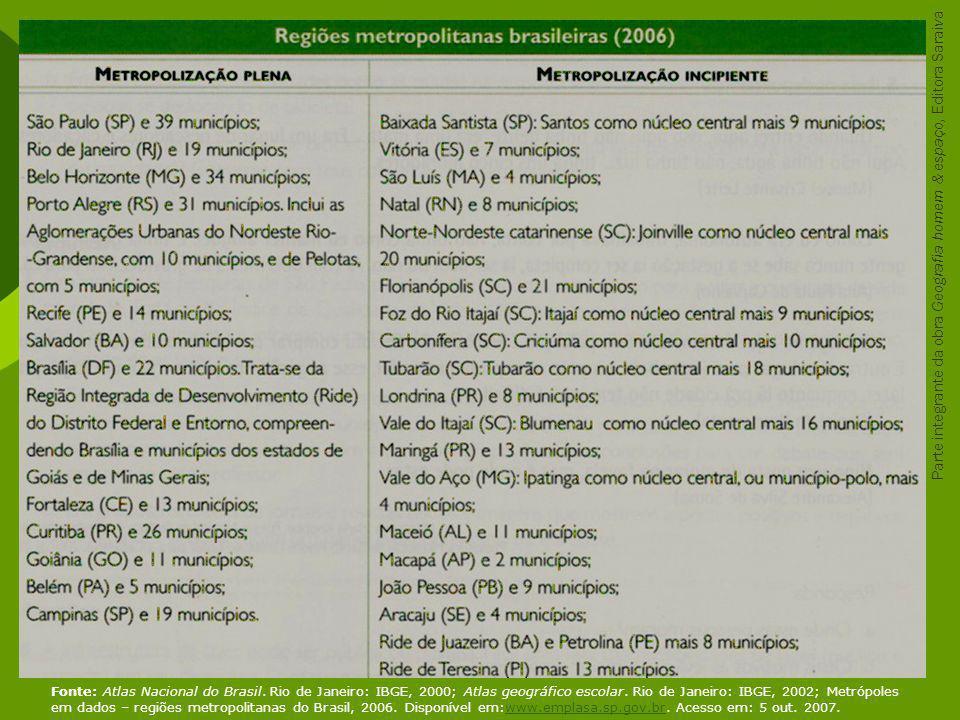 Fonte: Atlas Nacional do Brasil. Rio de Janeiro: IBGE, 2000; Atlas geográfico escolar. Rio de Janeiro: IBGE, 2002; Metrópoles em dados – regiões metro