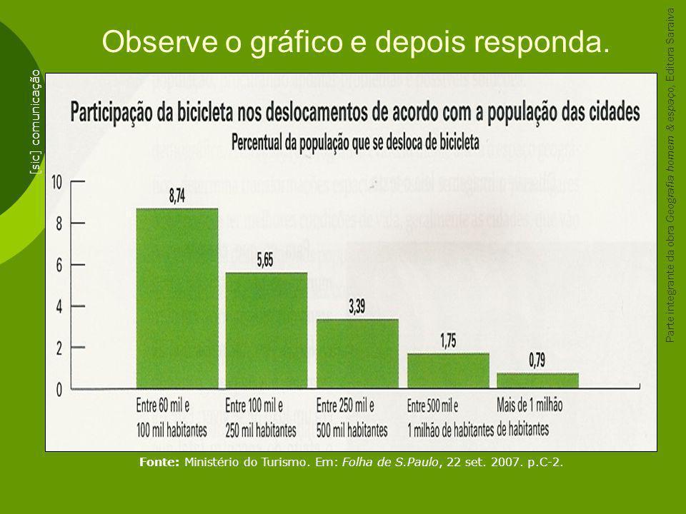 Observe o gráfico e depois responda. [sic] comunicação Fonte: Ministério do Turismo. Em: Folha de S.Paulo, 22 set. 2007. p.C-2. Parte integrante da ob