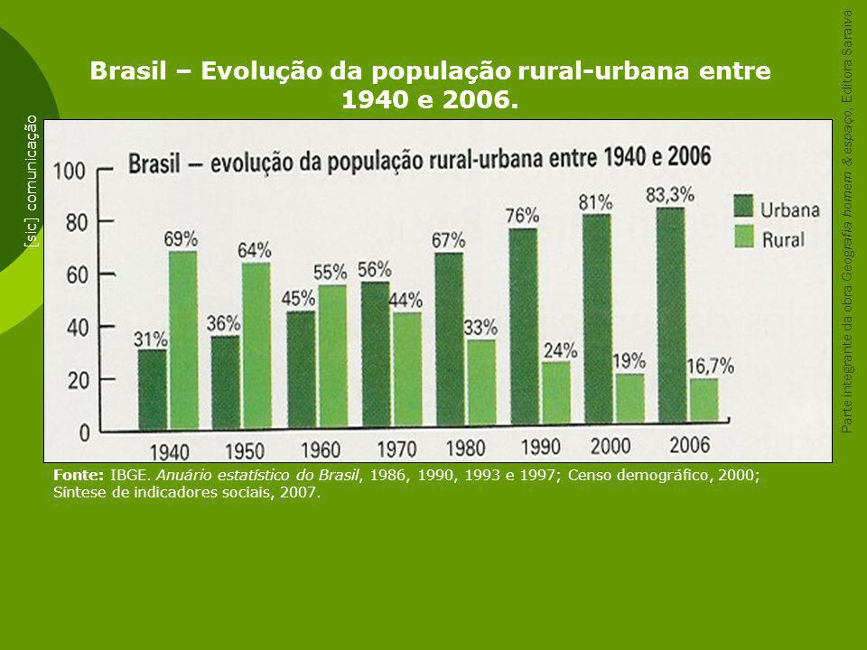 Brasil – Evolução da população rural-urbana entre 1940 e 2006. Fonte: IBGE. Anuário estatístico do Brasil, 1986, 1990, 1993 e 1997; Censo demográfico,