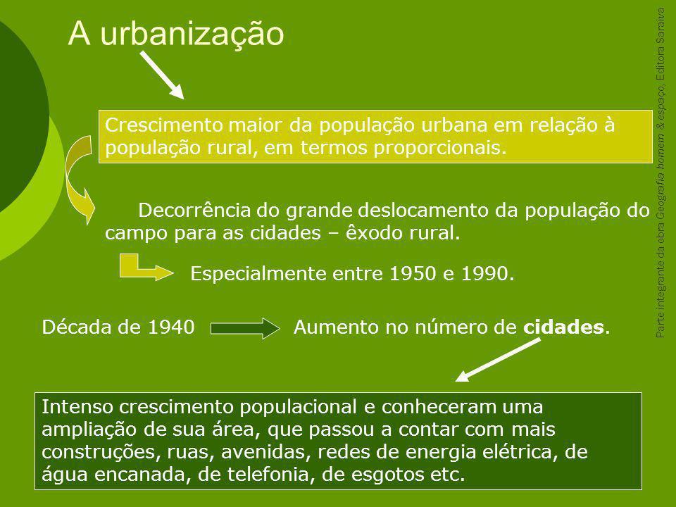A urbanização Intenso crescimento populacional e conheceram uma ampliação de sua área, que passou a contar com mais construções, ruas, avenidas, redes