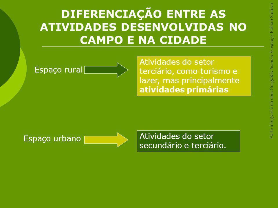 DIFERENCIAÇÃO ENTRE AS ATIVIDADES DESENVOLVIDAS NO CAMPO E NA CIDADE Espaço rural Atividades do setor terciário, como turismo e lazer, mas principalme