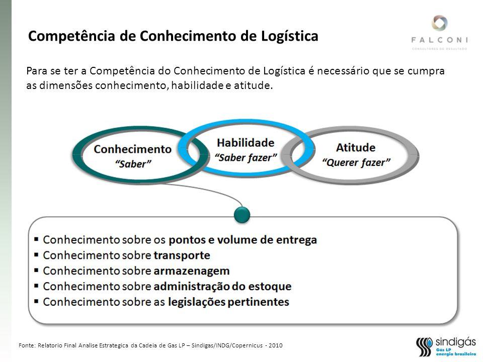 Fonte: Relatorio Final Analise Estrategica da Cadeia de Gas LP – Sindigas/INDG/Copernicus - 2010 Para se ter a Competência do Conhecimento de Logística é necessário que se cumpra as dimensões conhecimento, habilidade e atitude.