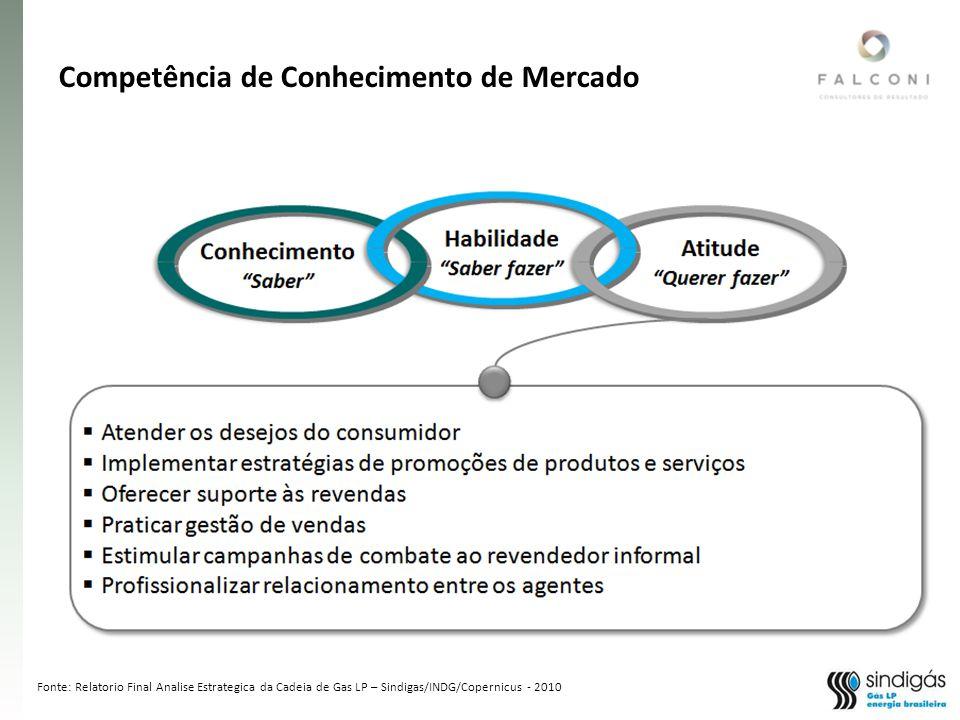 Fonte: Relatorio Final Analise Estrategica da Cadeia de Gas LP – Sindigas/INDG/Copernicus - 2010 Competência de Conhecimento de Mercado