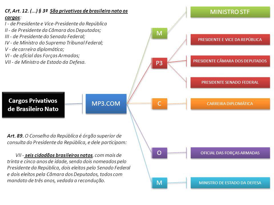 Cargos Privativos de Brasileiro Nato MP3.COM M M P3 C C O O M M MINISTRO STF PRESIDENTE E VICE DA REPÚBLICA PRESIDENTE CÂMARA DOS DEPUTADOS PRESIDENTE