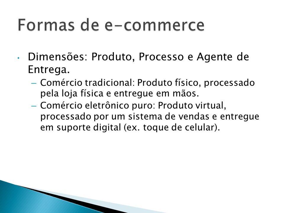 Dimensões: Produto, Processo e Agente de Entrega. – Comércio tradicional: Produto físico, processado pela loja física e entregue em mãos. – Comércio e