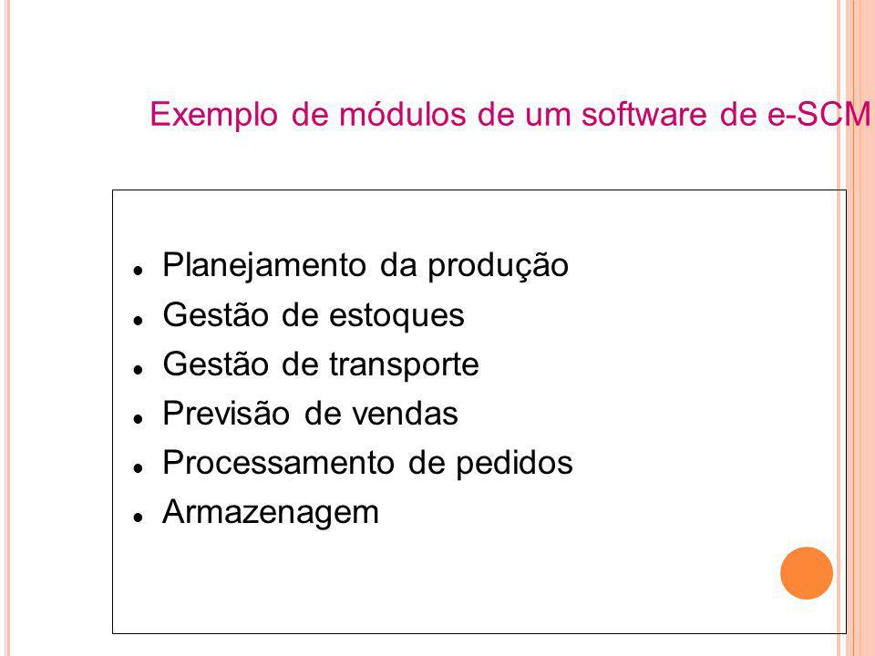 Planejamento da produção Gestão de estoques Gestão de transporte Previsão de vendas Processamento de pedidos Armazenagem Exemplo de módulos de um software de e-SCM
