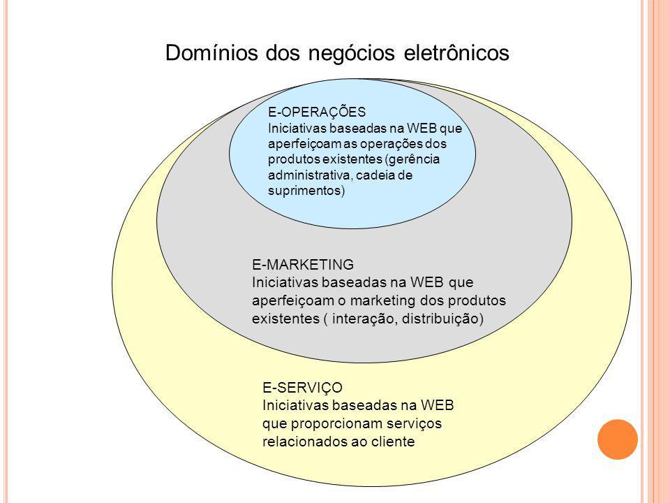 E-MARKETING Iniciativas baseadas na WEB que aperfeiçoam o marketing dos produtos existentes ( interação, distribuição) E-SERVIÇO Iniciativas baseadas na WEB que proporcionam serviços relacionados ao cliente E-OPERAÇÕES Iniciativas baseadas na WEB que aperfeiçoam as operações dos produtos existentes (gerência administrativa, cadeia de suprimentos) Domínios dos negócios eletrônicos