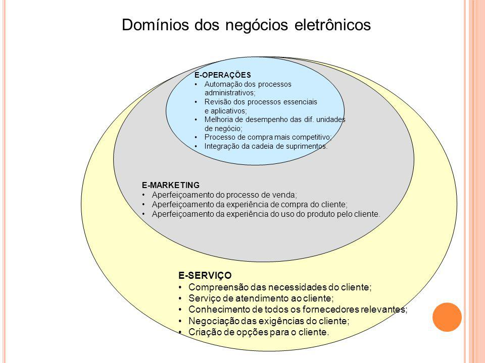 E-OPERAÇÕES Automação dos processos administrativos; Revisão dos processos essenciais e aplicativos; Melhoria de desempenho das dif. unidades de negóc