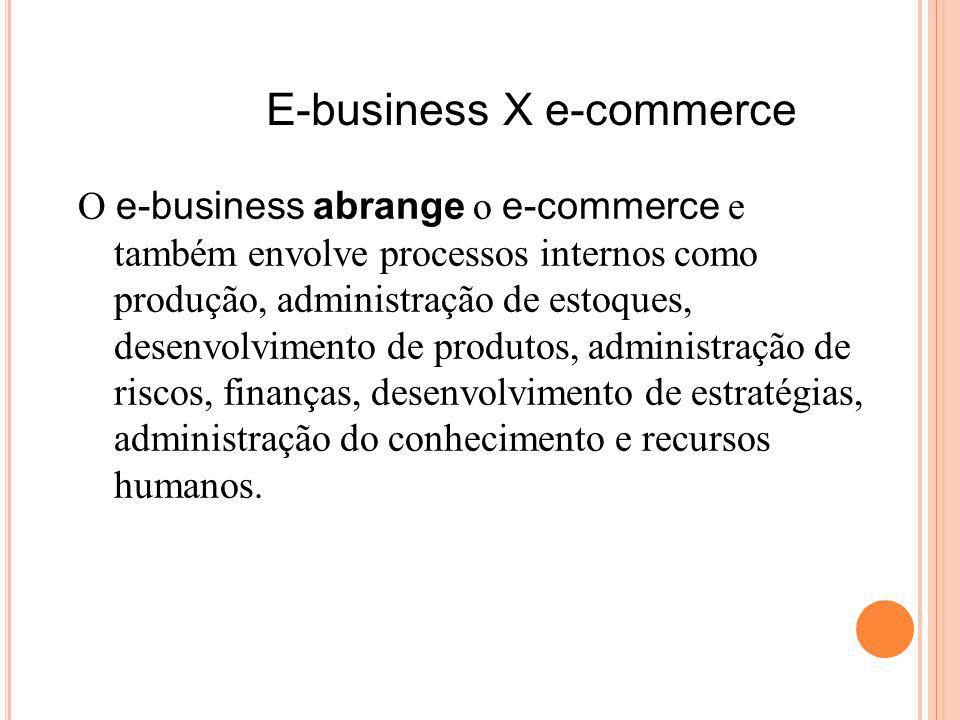 E-business X e-commerce O e-business abrange o e-commerce e também envolve processos internos como produção, administração de estoques, desenvolvimento de produtos, administração de riscos, finanças, desenvolvimento de estratégias, administração do conhecimento e recursos humanos.