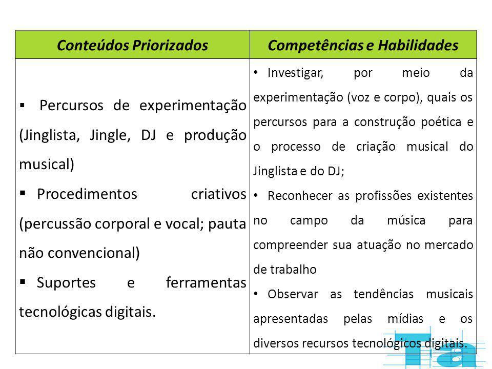 Conteúdos PriorizadosCompetências e Habilidades Percursos de experimentação (Jinglista, Jingle, DJ e produção musical) Procedimentos criativos (percus