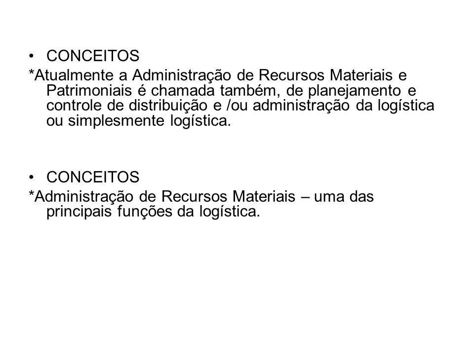 CONCEITOS *Administração de Recursos Materiais – uma das principais funções da logística.