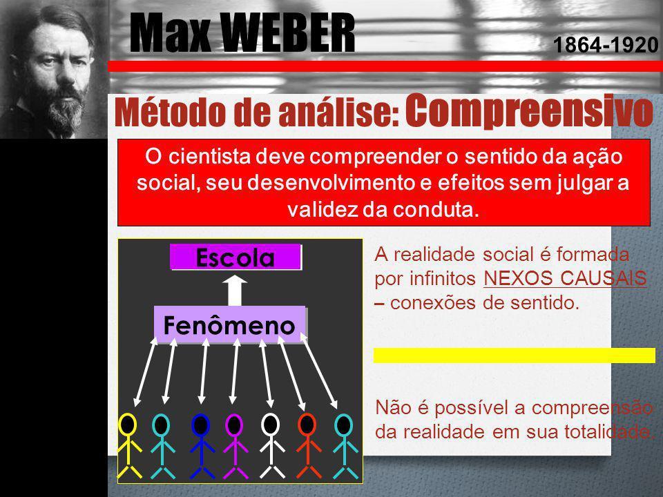 Max WEBER 1864-1920 Método de análise: Compreensivo O cientista deve compreender o sentido da ação social, seu desenvolvimento e efeitos sem julgar a