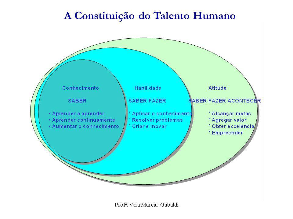 A Constituição do Talento Humano Profª. Vera Marcia Gabaldi