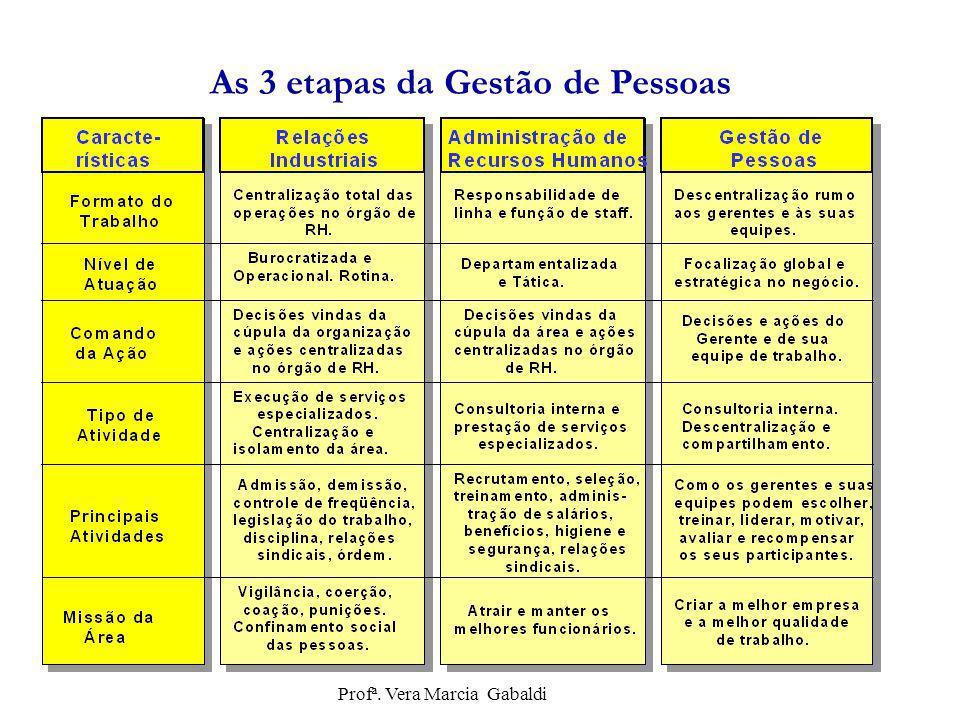 As 3 etapas da Gestão de Pessoas Profª. Vera Marcia Gabaldi