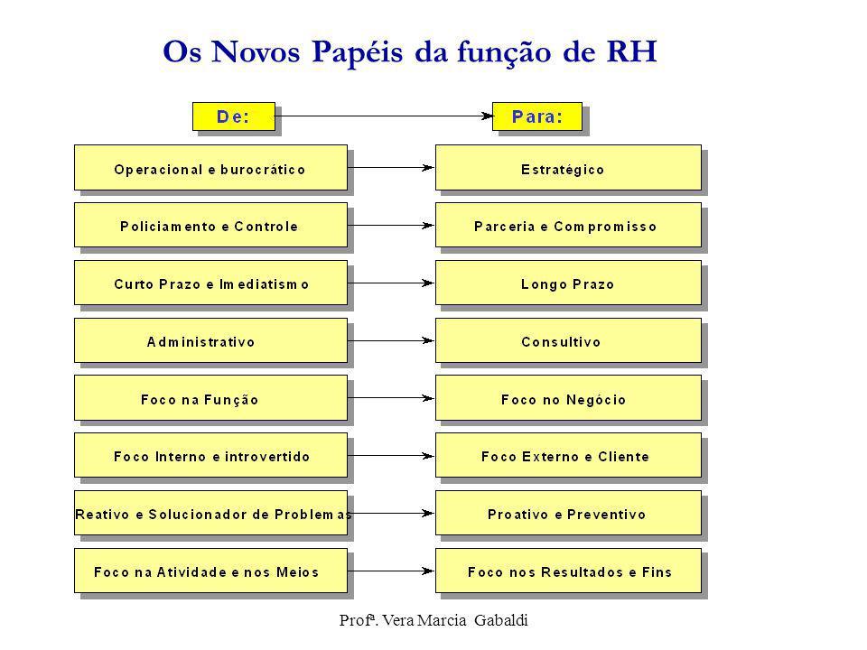 Os Novos Papéis da função de RH Profª. Vera Marcia Gabaldi