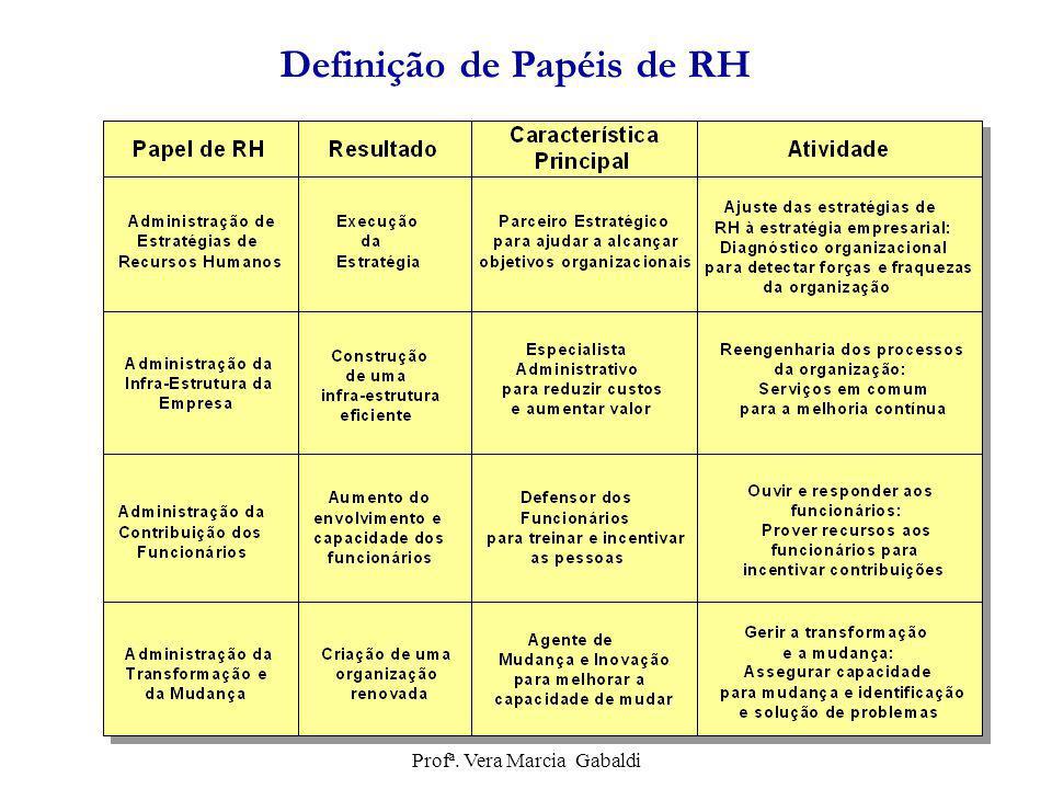 Definição de Papéis de RH Profª. Vera Marcia Gabaldi