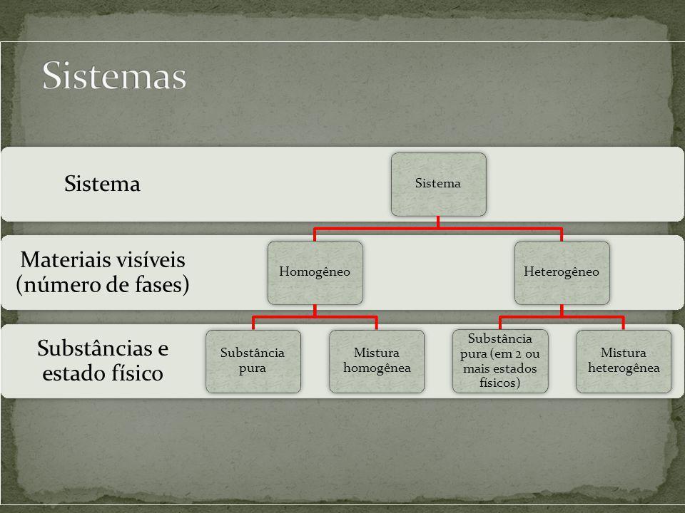 Substâncias e estado físico Materiais visíveis (número de fases) Sistema Homogêneo Substância pura Mistura homogênea Heterogêneo Substância pura (em 2