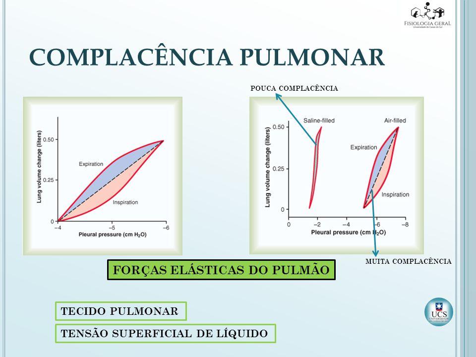 COMPLACÊNCIA PULMONAR FORÇAS ELÁSTICAS DO PULMÃO TECIDO PULMONAR TENSÃO SUPERFICIAL DE LÍQUIDO POUCA COMPLACÊNCIA MUITA COMPLACÊNCIA