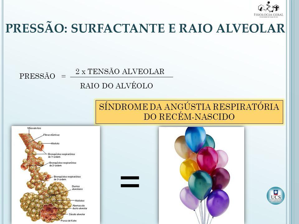 PRESSÃO: SURFACTANTE E RAIO ALVEOLAR = PRESSÃO= 2 x TENSÃO ALVEOLAR RAIO DO ALVÉOLO SÍNDROME DA ANGÚSTIA RESPIRATÓRIA DO RECÉM-NASCIDO