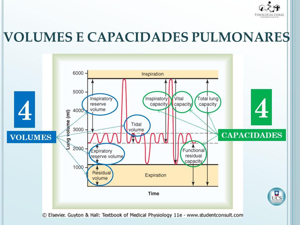 VOLUMES E CAPACIDADES PULMONARES VOLUMES CAPACIDADES 4 4
