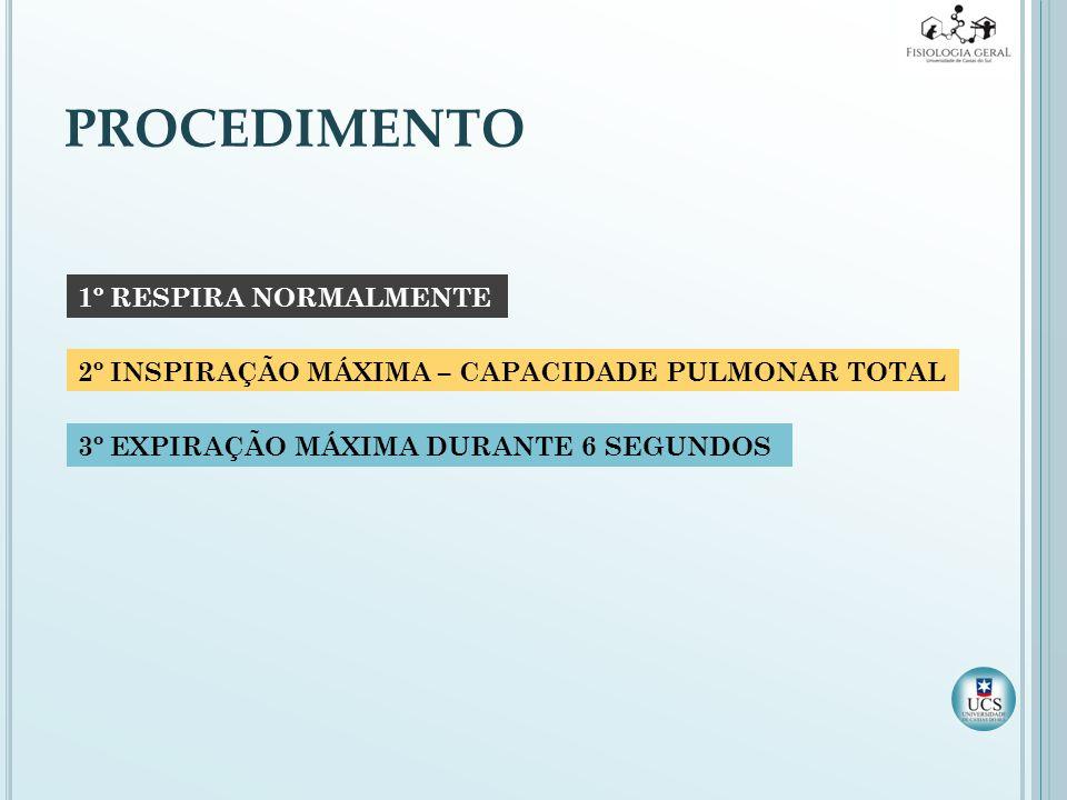 PROCEDIMENTO 1º RESPIRA NORMALMENTE 2º INSPIRAÇÃO MÁXIMA – CAPACIDADE PULMONAR TOTAL 3º EXPIRAÇÃO MÁXIMA DURANTE 6 SEGUNDOS