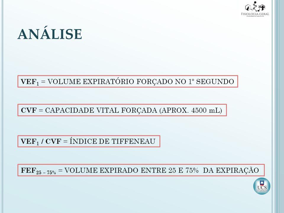 ANÁLISE VEF 1 = VOLUME EXPIRATÓRIO FORÇADO NO 1º SEGUNDO CVF = CAPACIDADE VITAL FORÇADA (APROX. 4500 mL) VEF 1 / CVF = ÍNDICE DE TIFFENEAU FEF 25 – 75