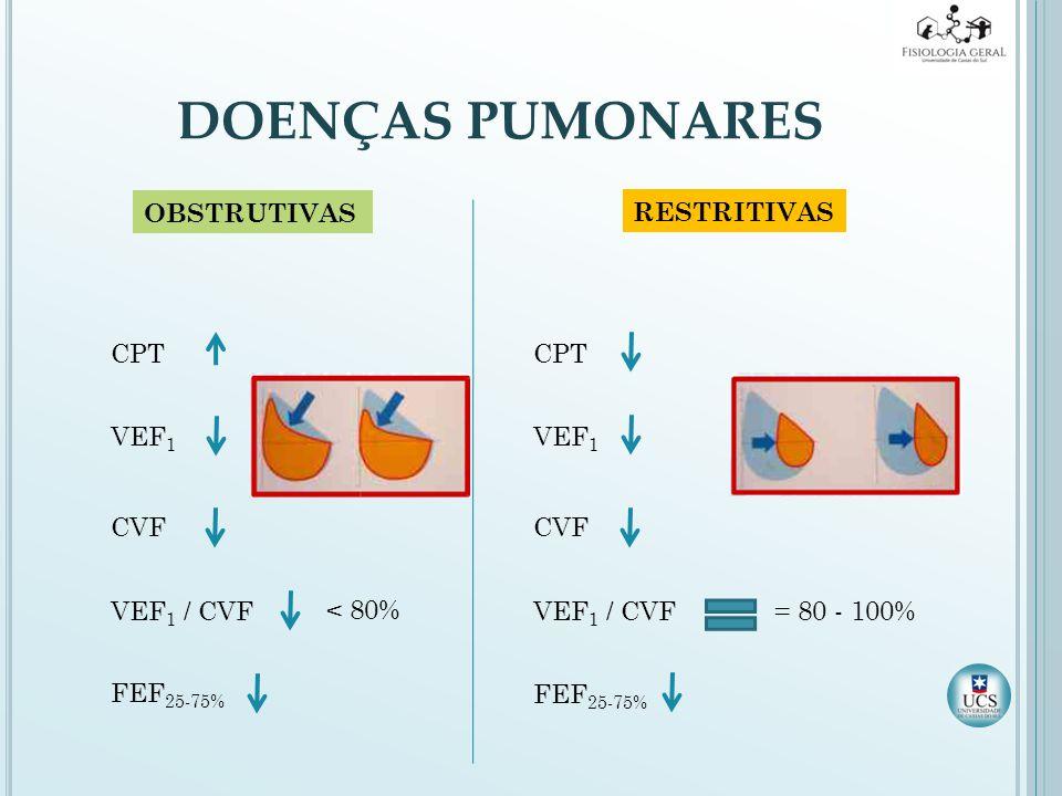 DOENÇAS PUMONARES OBSTRUTIVAS RESTRITIVAS CPT VEF 1 CVF VEF 1 / CVF FEF 25-75% CPT VEF 1 CVF VEF 1 / CVF FEF 25-75% < 80% = 80 - 100%